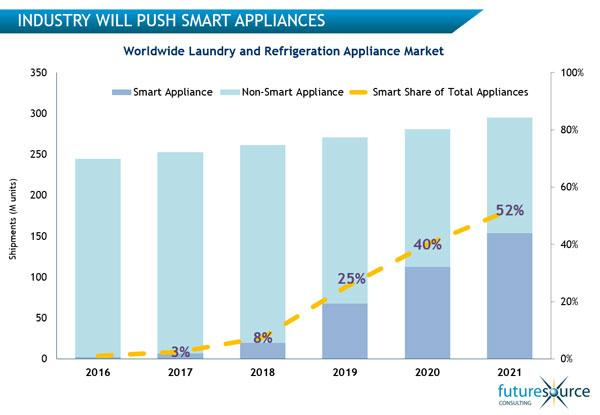Futuresource smart appliances - industry will push smart appliances