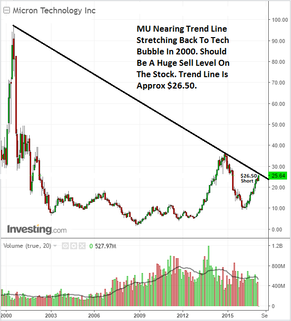 Stock chart analysis yields strong sell on Micron Technology