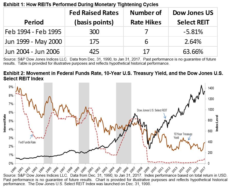 Rising Rates Environment Doesnt Hurt All Reits Seeking Alpha