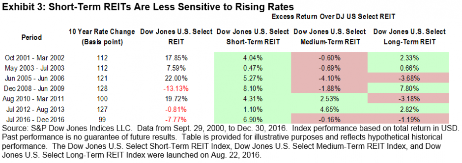 Rising rates environment doesnt hurt all reits seeking alpha our analysis shows that a high interest rate environment does not necessarily have a negative impact on reit performance reits with short term lease platinumwayz