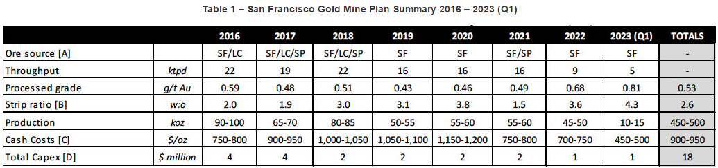 If The Cur Gold Price Prevails San Francisco Mine Will Be Hardly Profitable On Other Hand At Above 1 350 Situation Can