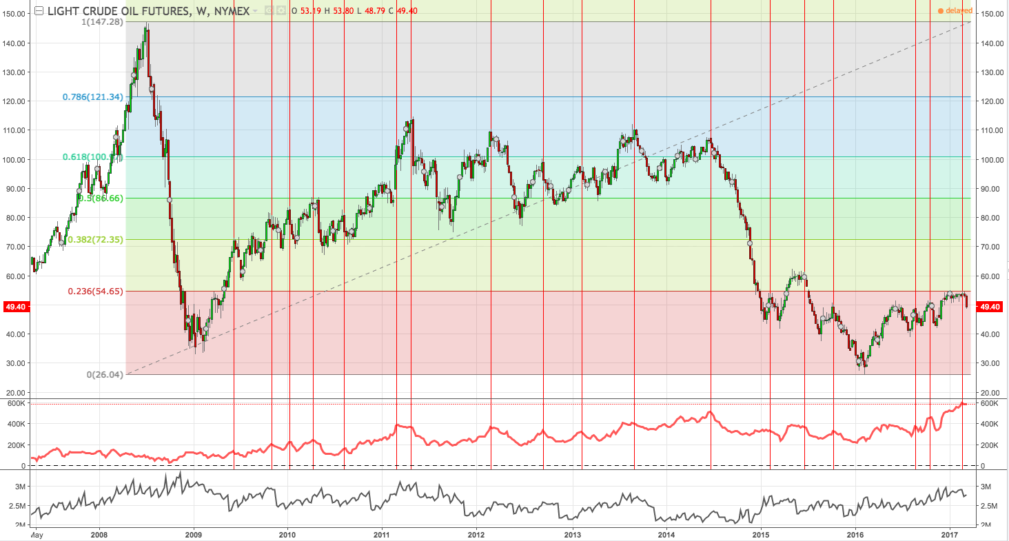 USO Heading Lower Or Finding Support? - The United States Oil ETF