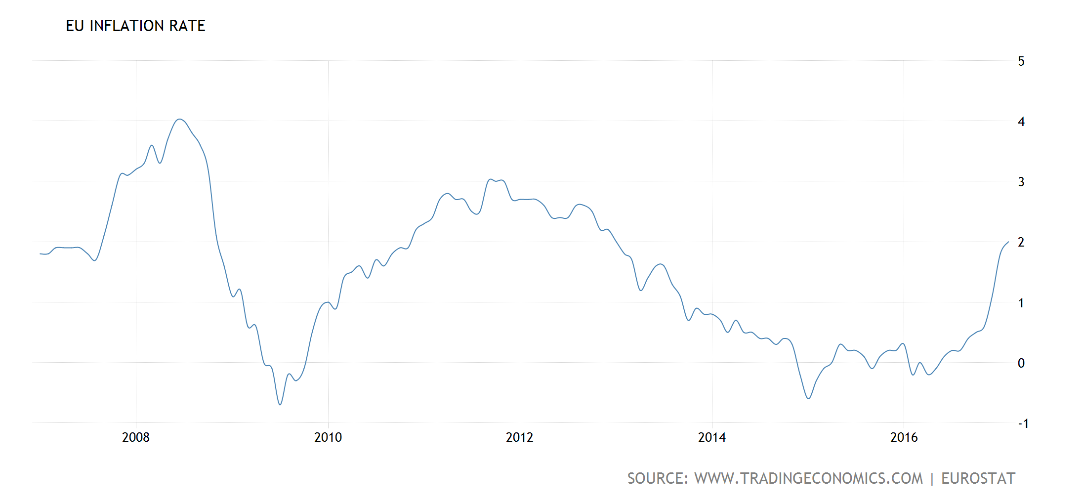 Now is a great time to exit the us dollar seeking alpha as it can be seen in the charts above despite a much cheaper currency eurozone inflation has continued to be lower than that of the us which means that nvjuhfo Images