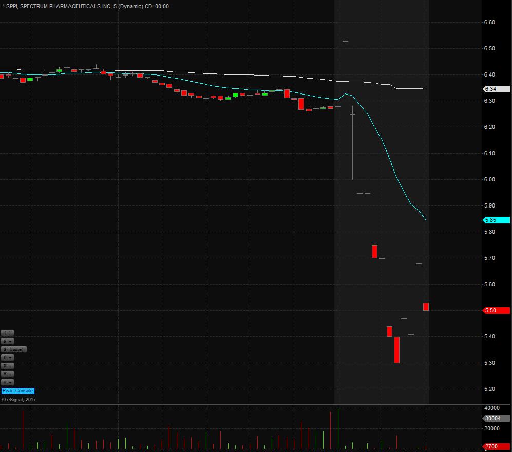 Spectrum Pharmaceuticals, Inc  | $SPPI Stock | Shares Fall