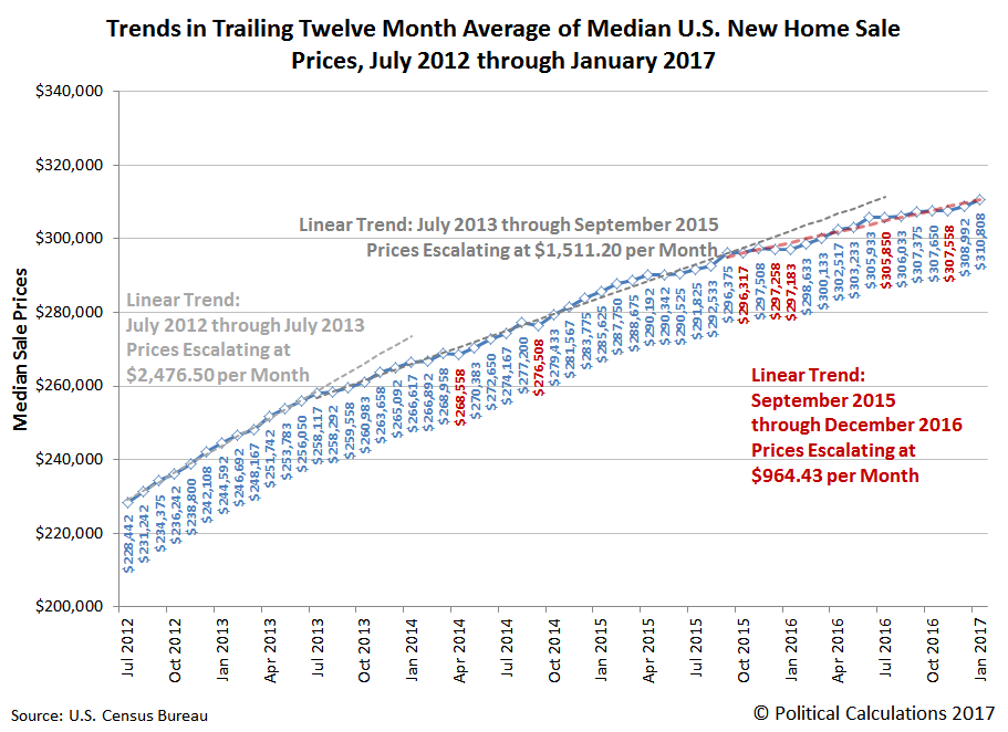 why u s new home sales are stalling seeking alpha