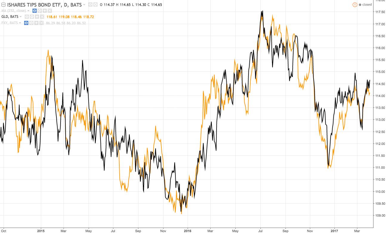 Gld Stock Quote 100  Gld Stock Quote Nasdaq   Stocks Bonds Gold Investors