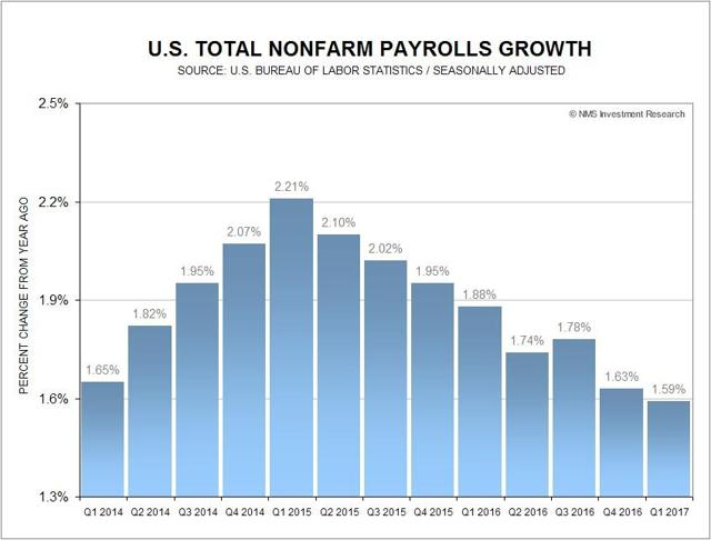 Nonfarm Payrolls Growth