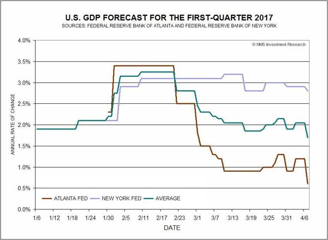 U.S. GDP Forecast For Q1 2017