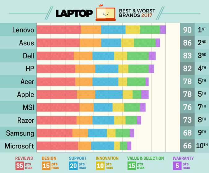 Laptop Magazine Downgrades Apple