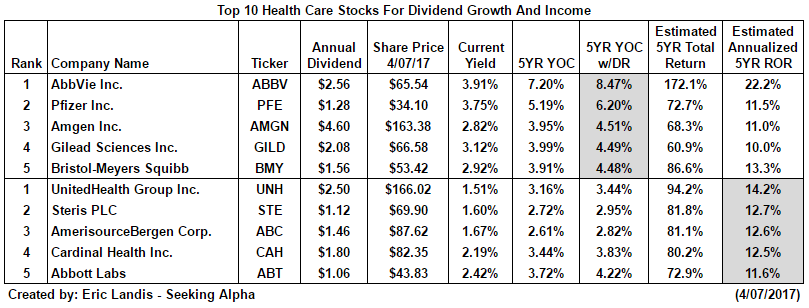 income statement comparison amgen and gilead Stock analysis for amgen inc (amgn:nasdaq gs) including stock price, stock chart, company news, key statistics, fundamentals and company profile.