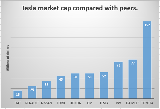 As We Can See Tesla Which Last Year Did Not Manage To Break Into The 100 000 Car Deliveries Range Curly Has A Market Cap That Is Higher Compared With