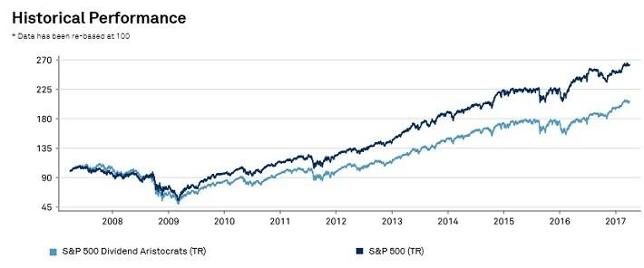 Dividend investing vs regular standard life investments global absolute return strategy fund