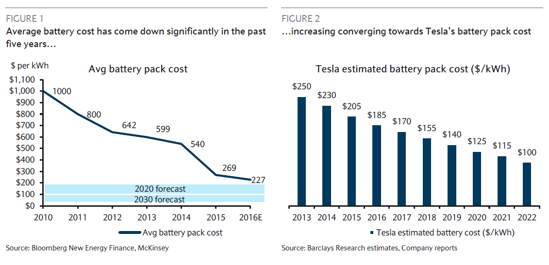 Tesla Battery Cost >> Comparing Tesla To Competing Automakers Is Meaningless