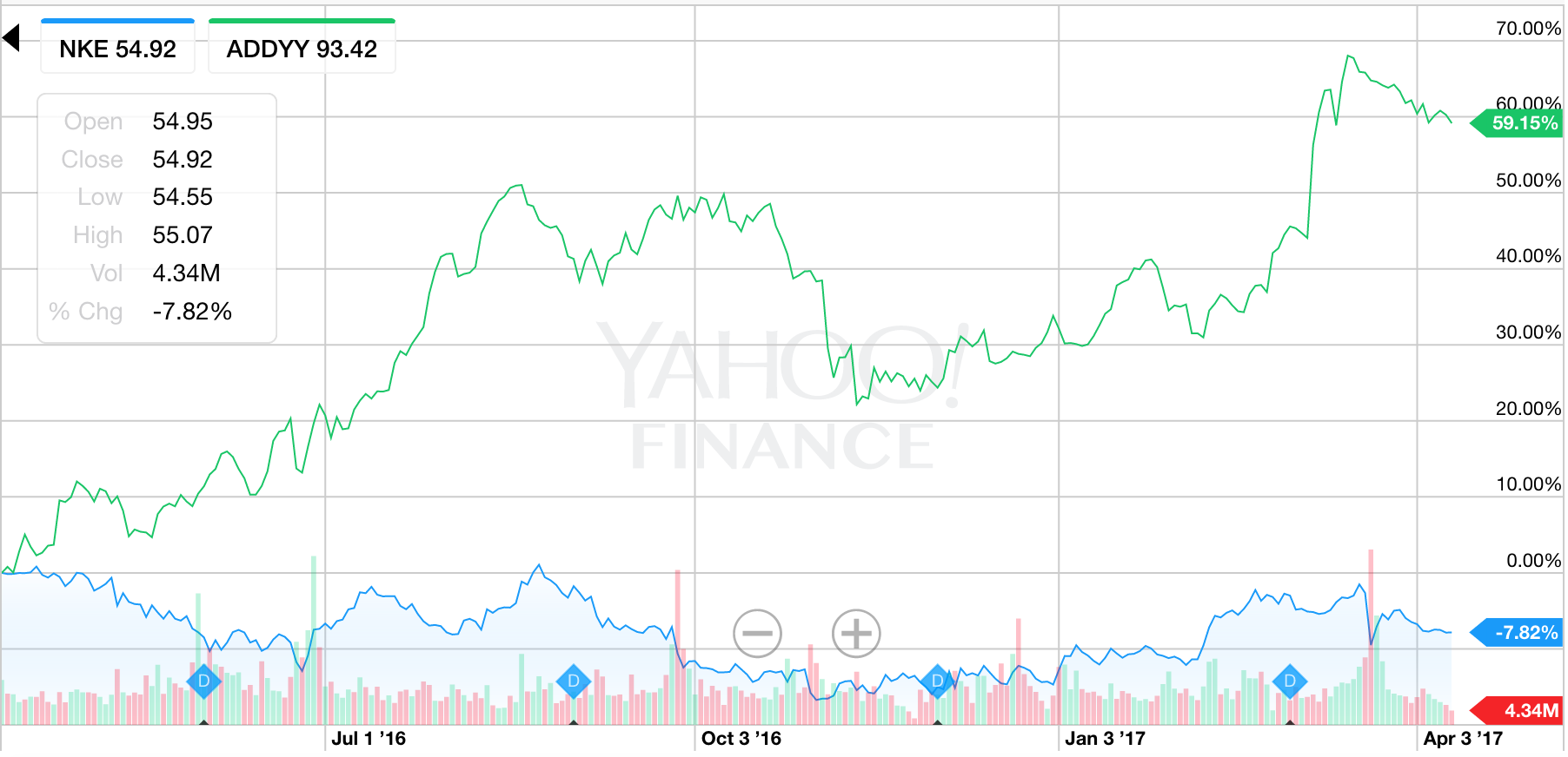 Nike s stock has dipped by about 8 percent over the past 12 months bac0a2fd85