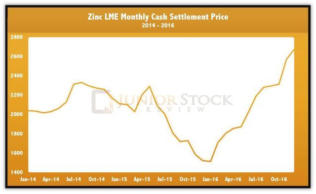 Zinc Price 2014 to 2016