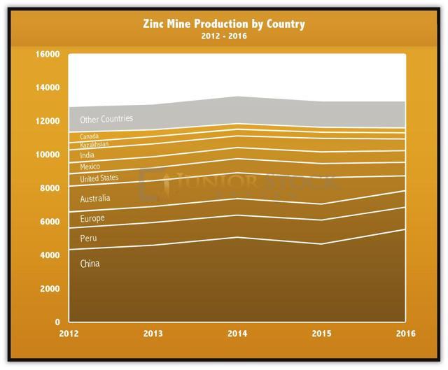 Zinc Mine production