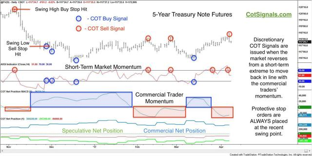 041117 5yr note with cot analysis