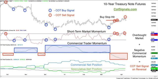 10 year treasury note with cot analsysis