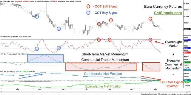 Euro currency with cot analysis