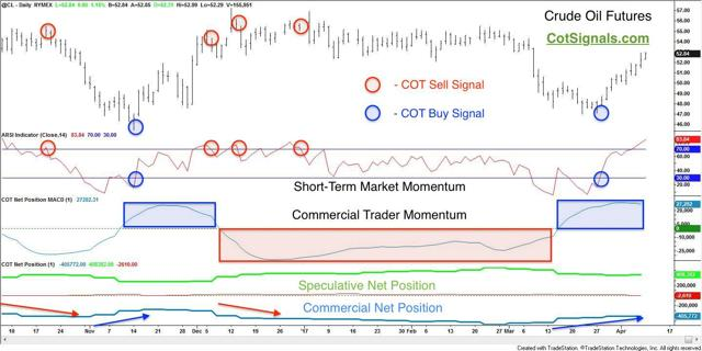 commitments of traders and crude oil