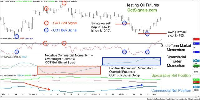 commitments of traders and heating oil
