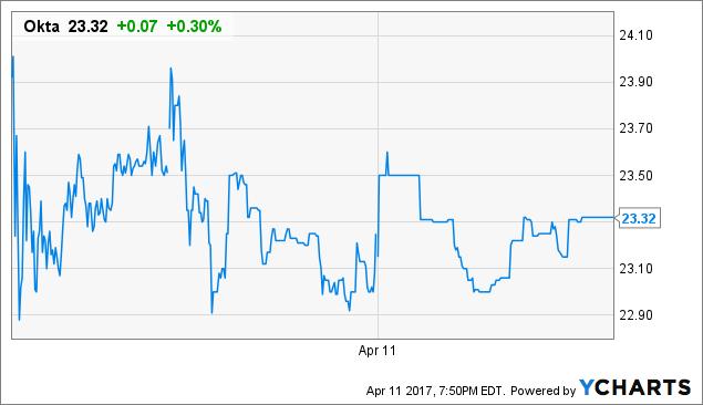 OKTA Price Chart