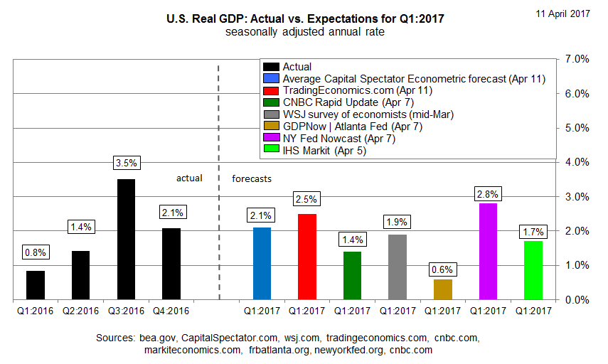 an analysis of the national expansion of the united states economy Last year the united states exported a record $1525 billion worth of agricultural goods, up from $141 billion in 2013 exports have also scaled 41% in value over the past five years.