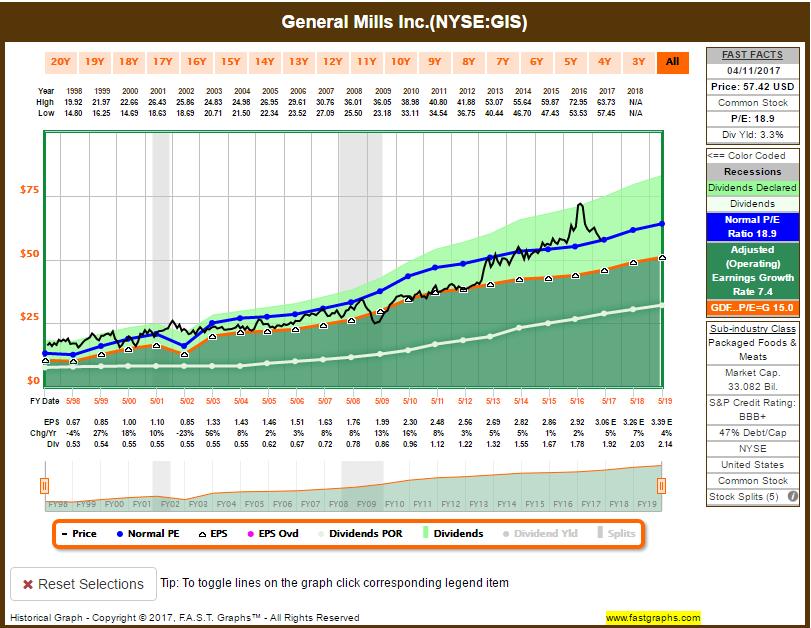 General Mills Good Time To Buy General Mills Inc Nysegis