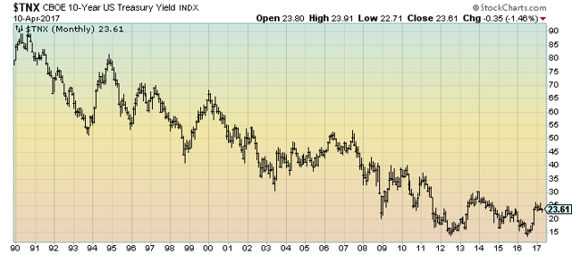 10-Year Treasury Yield since 1990