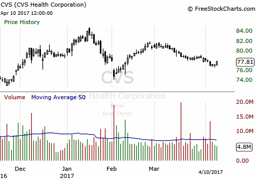 e9d6ffec46 Looking For A Healthcare Stock With Potential  Consider CVS - CVS ...