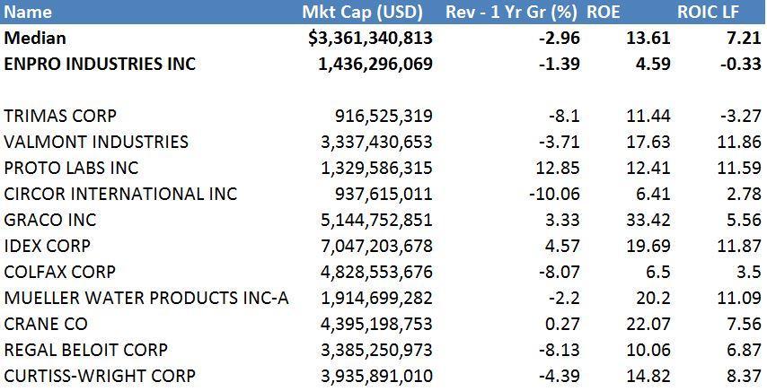 EnPro Industries: Not Buying It - EnPro Industries, Inc
