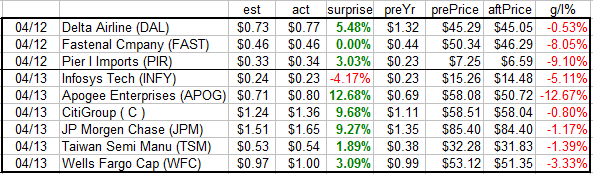 data from NASDAQ.com