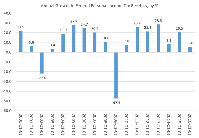 tax growth Cea • the growth effects of corporate tax reform and implications for wages 2 foundation imply a long-run gdp boost of 31 percent from corporate rate reductions alone,.