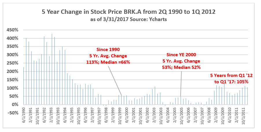 Brk A Stock Quote Gorgeous A Review Of Berkshire's PriceToBook History Berkshire Hathaway A