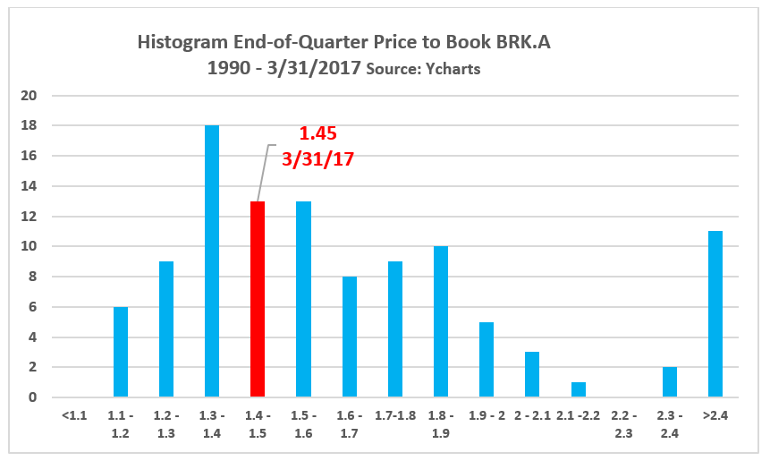 Chart 6 Marries The Price To Book Valuation Data With 1 Year Stock Change This Indicates Berkshire Investors Have Seen Best Average
