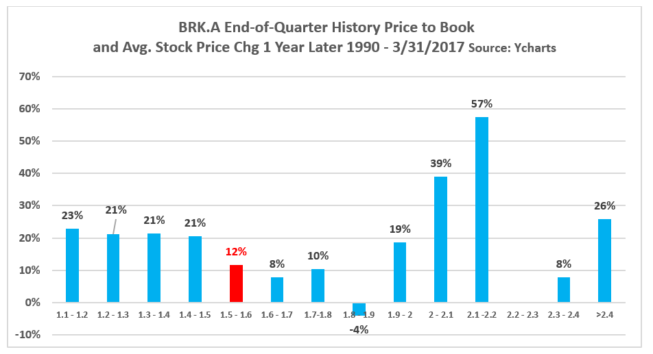 Chart 7 Examines The Average Change In Stock Price Five Years After A Quarter Ending To Book Value This Shows That Berkshire Investor