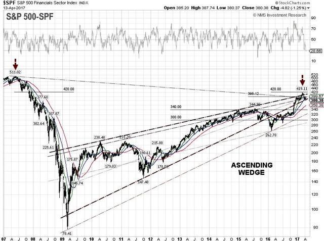 S&P 500 Financials