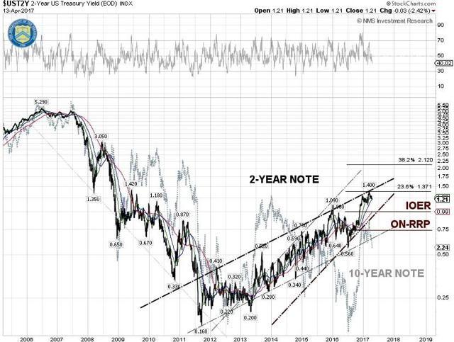 10-Y and 2-Y U.S. Treasury Notes