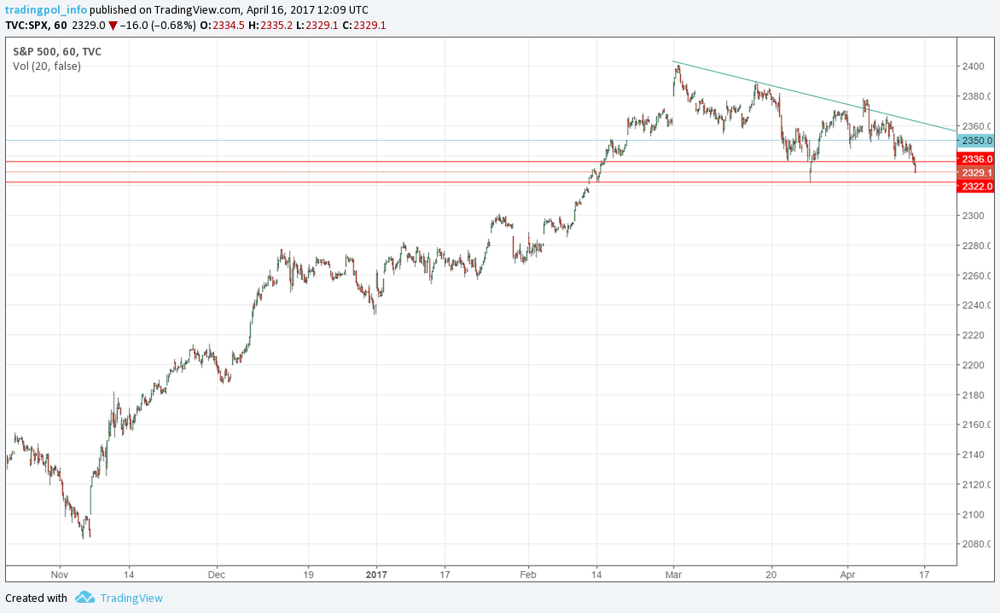 S&P 500 hourly graph generated using tradingview.com