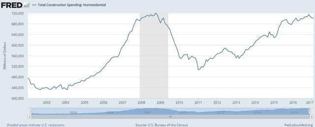 US non residential construction spend