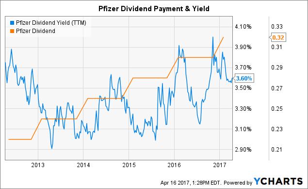 Pfizer: 8 Reasons To Buy This Dividend Stock - Pfizer Inc. (NYSE:PFE) | Seeking Alpha