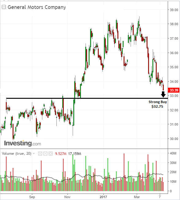 Investor stock chart buy on shares of General Motors Company