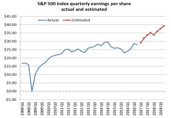 S&P 500 Index Quarterly Earnings