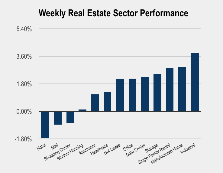 Real Estate Weekly: REITs Rally Amid Geopolitical Tensions