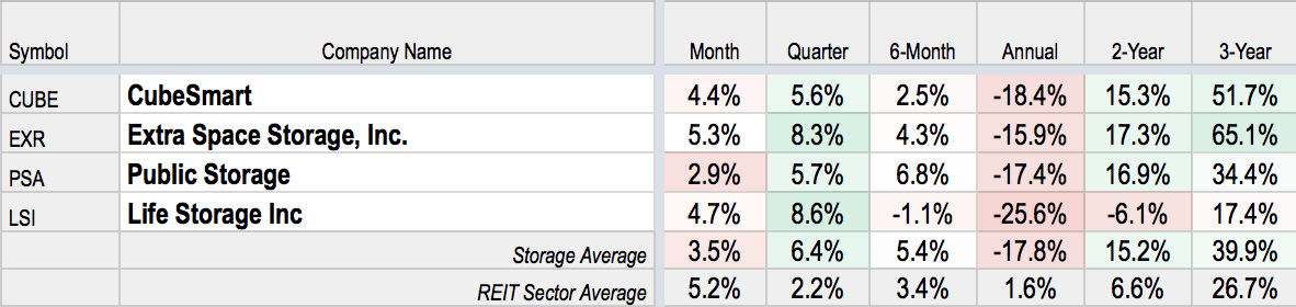 Of The Four Self Storage Reits One Beat Consensus Expectations While Three Were In Line Cube Lsi Psa