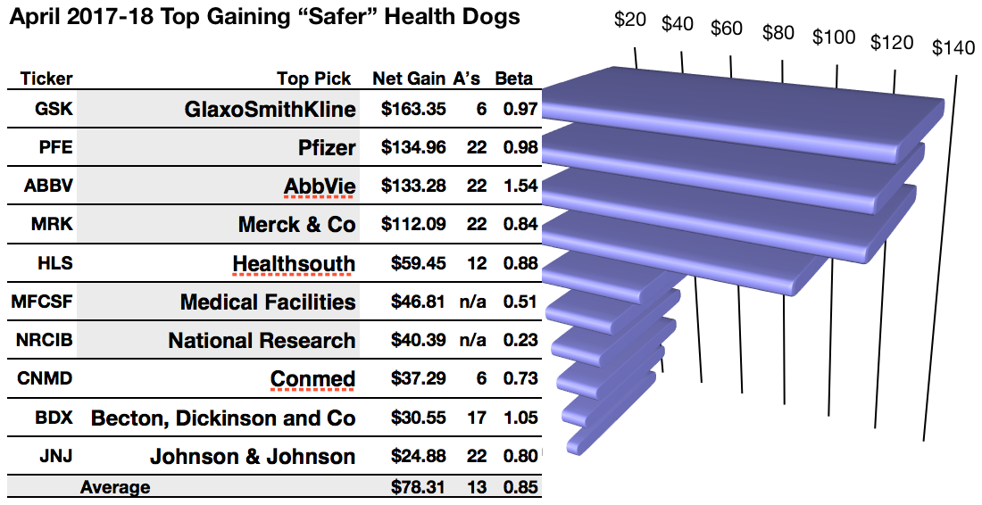 Safer Dividend Healthcare Dogs Glaxo Pfizer Abbvie Merck Pace