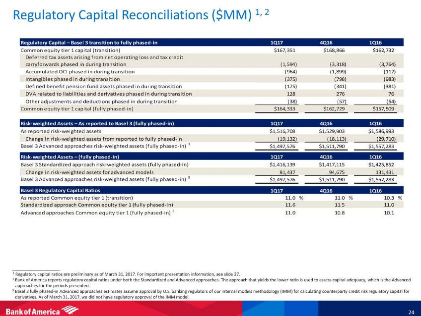 Bank Of America The No 1 Dividend Growth Stock For The Next 5