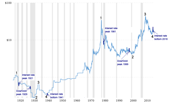 Below Is A Long Term Chart Of Silver Which Shows The Bullish Outlook