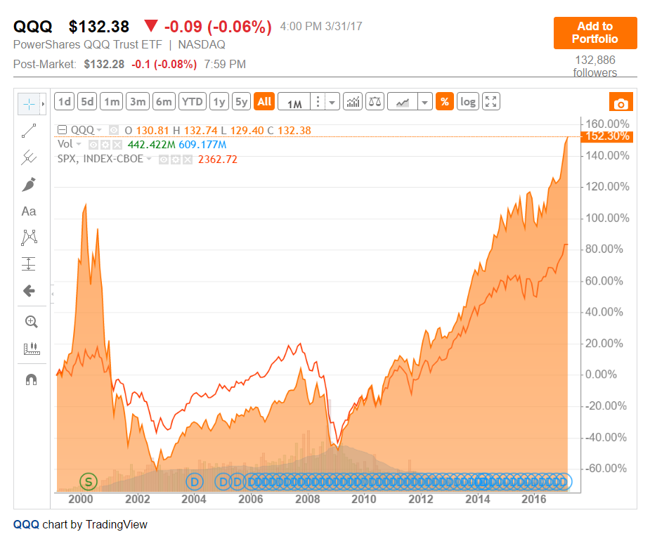 The Powershares Qqq Etf Vs The S P 500 Index A Comparative