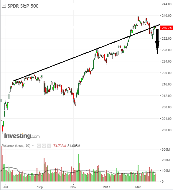 S&P 500 stock chart concerns investors and traders